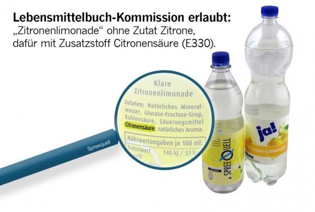 Der Name Zitronenlimonade, ein Etikett mit vollmundigen Abbildungen von Zitronen – und trotzdem keine Zutat Zitrone in der Limonade. Stattdessen erlaubt die Deutsche Lebensmittelbuch-Kommission den zahnschädigenden Zusatzstoff Citronensäure (E330) und Aromen aus dem Labor, um einen zitronenartigen Geschmack zu imitieren.