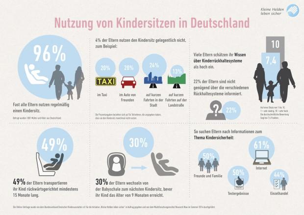 Nutzung von Kindersitzen in Deutschland