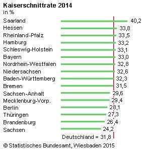 Kaiserschnittrate_2014