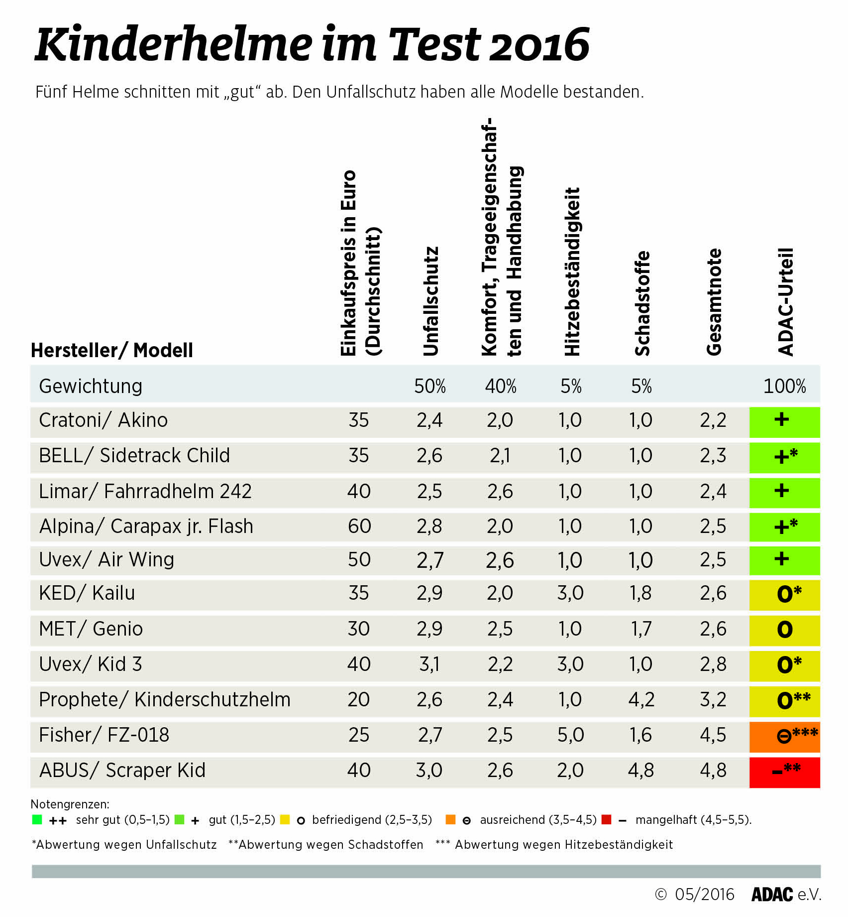 check out big discount how to buy ADAC Kinder-Fahrradhelm Test – CleanKids Magazin