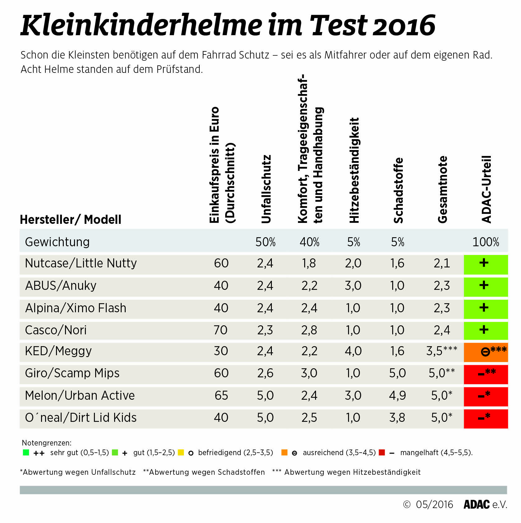 tests_kleinkinderhelme-grafik2