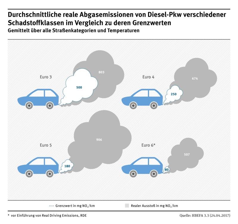 Stickoxid-Belastung durch Diesel-Pkw noch höher als gedacht ...