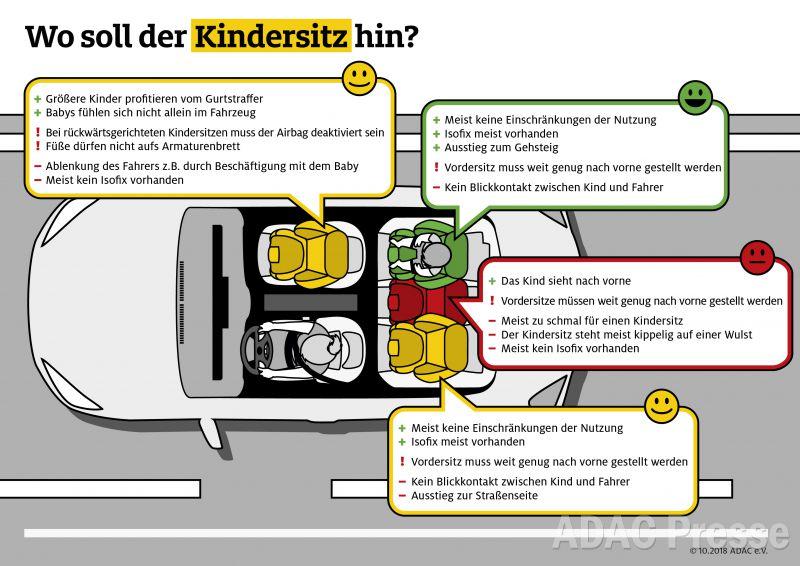 Wo soll der Kindersitz hin? - Quelle: ADAC